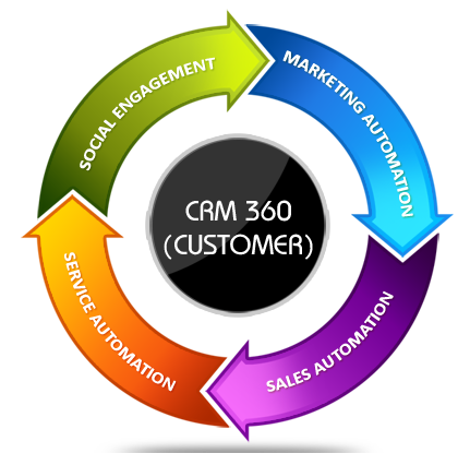 customer life cycle in crm
